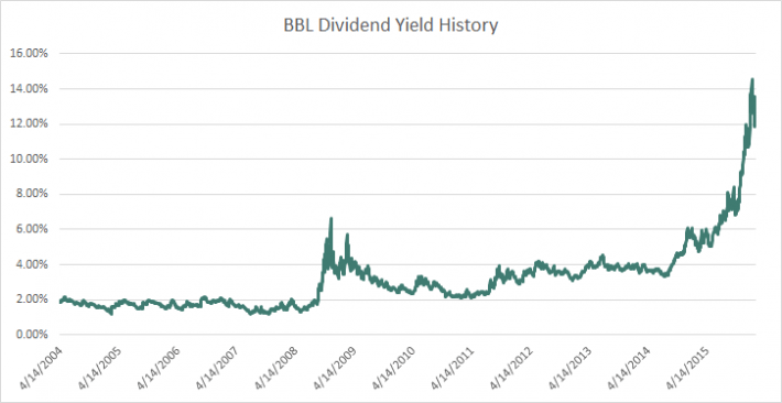 BBL Dividend Yield History
