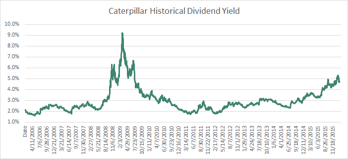 CAT Dividend Yield History