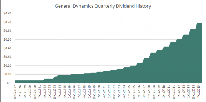 GD Dividend History