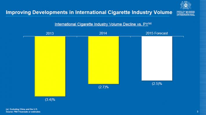 PM Cigarette Industry Decline