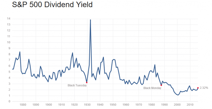 S&P Dividend Yield