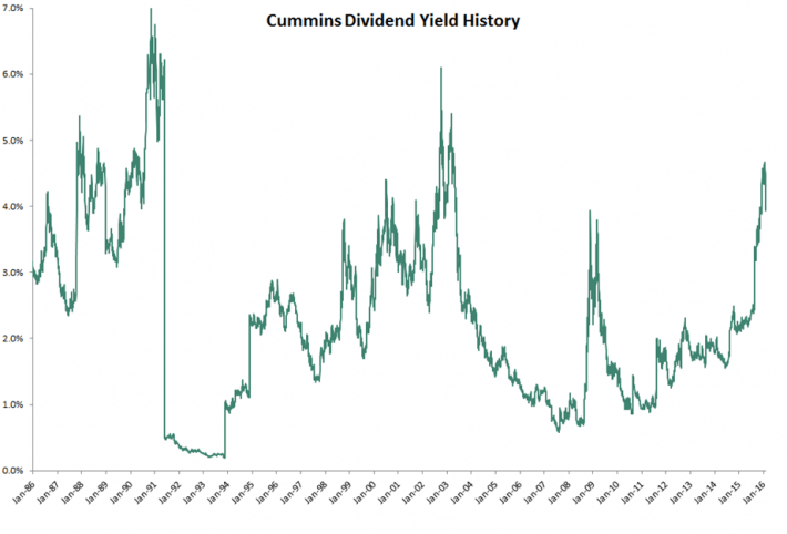 CMI Dividend Yield History