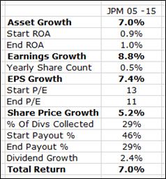 JPM 10 Year Growth