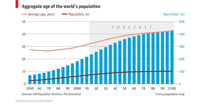 Average Global Age