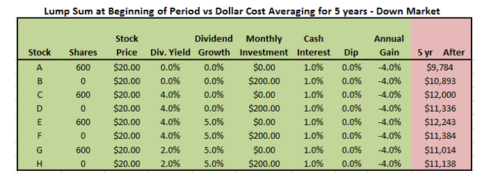 market value and lump sum The giant fund provider's researchers found that lump-sum investing beat dollar-cost  more than a third of its value over  market risk and sleep better at.
