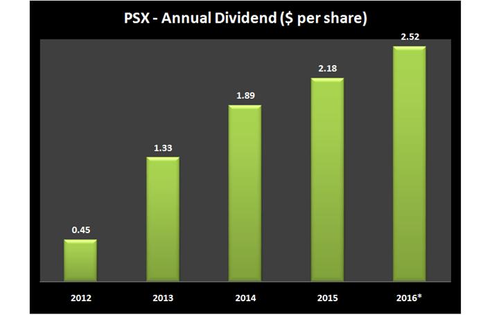 PSX Dividends