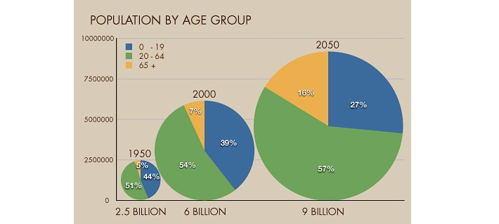 Population Age Groups