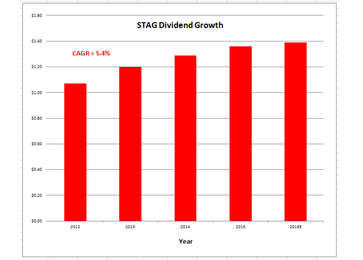 Stag Dividend Growth