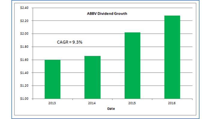 AbbVie Dividend Growth