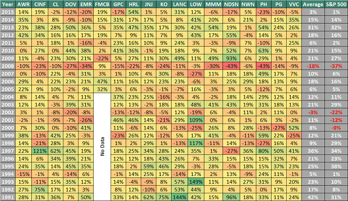 Dividend Kings Performance