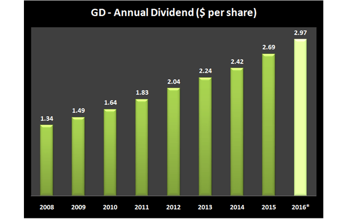 General Dynamics Annual Dividend