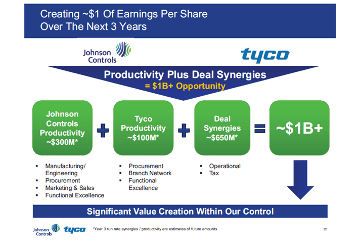 Johnson Controls and Tyco Merger