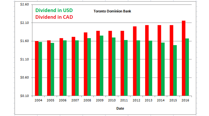 TD Dividend by Currency