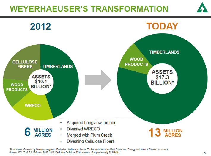 Weyerhaeuser Transformation