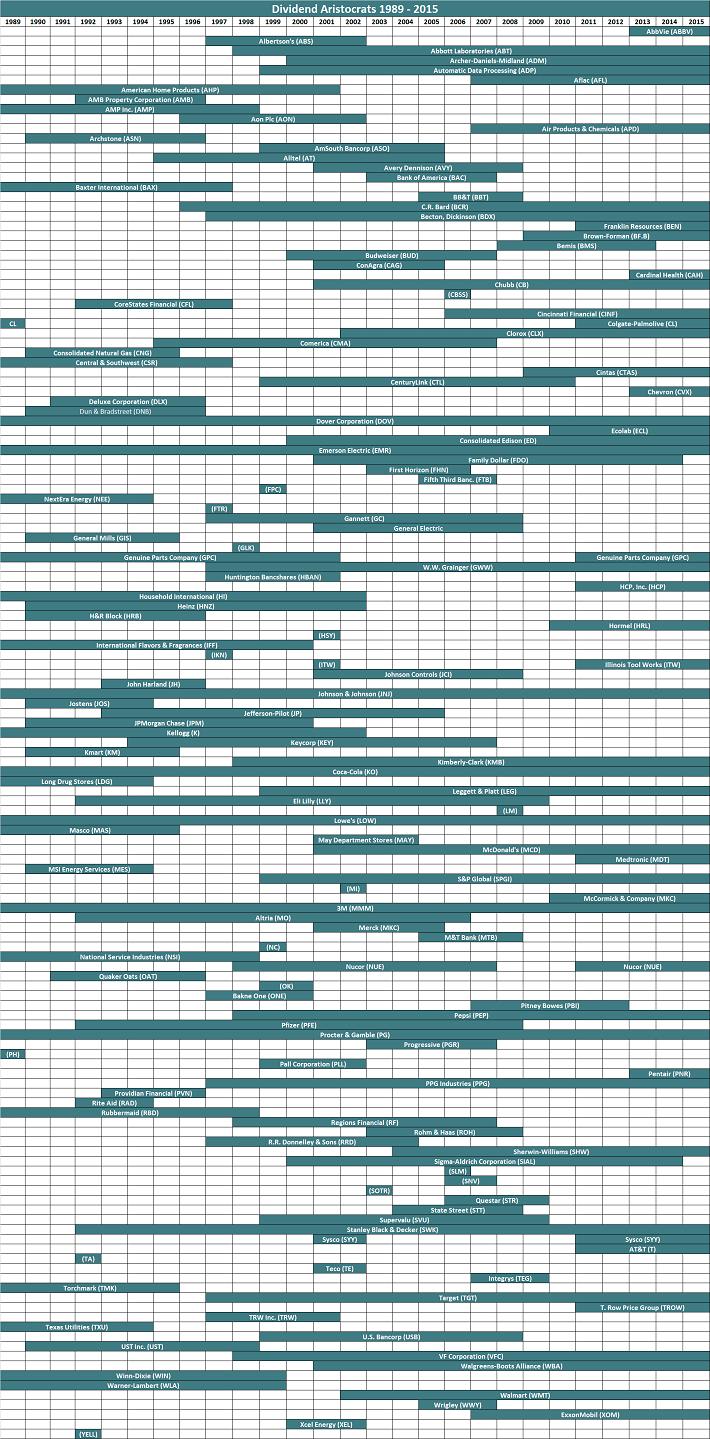 Dividend Aristocrats 1989 through 2015
