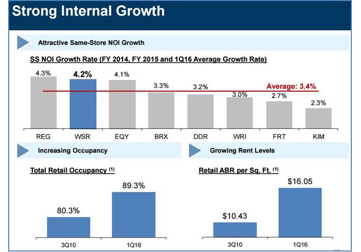 WSR Internal Growth