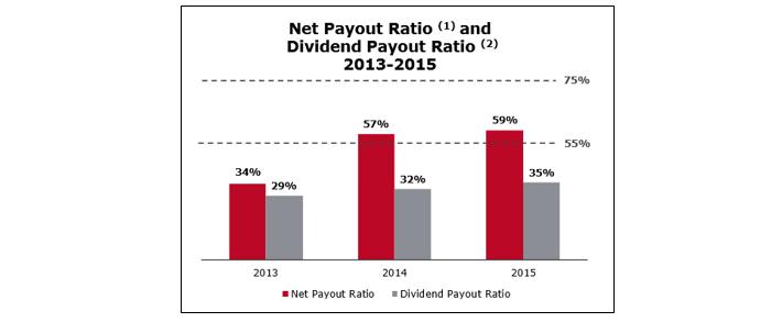 Wells Fargo Payout Ratio