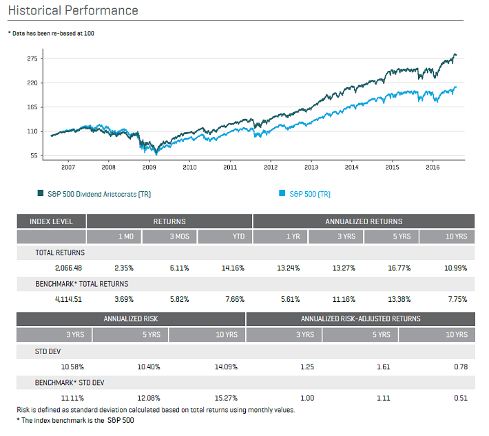 August 2016 Dividend Aristocrats Performance
