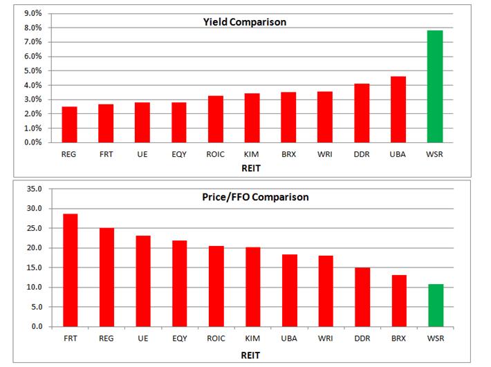 WSR Valuation