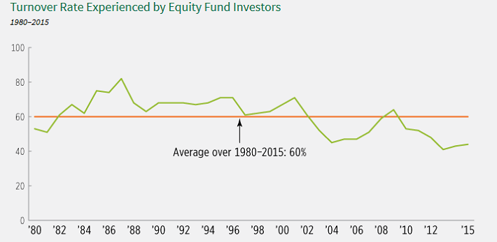 equity-fund-turnover
