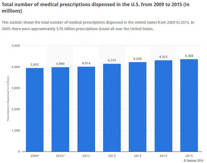 prescriptions-by-year