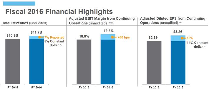 adp-2016-financial-highlights