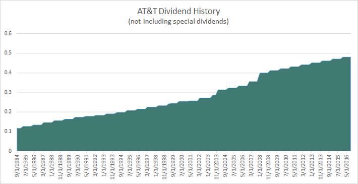 att-dividend-history