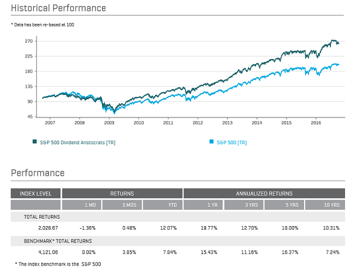 dividend-aristocrats-performance