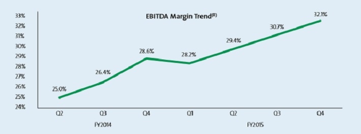ebitda-margin-trend