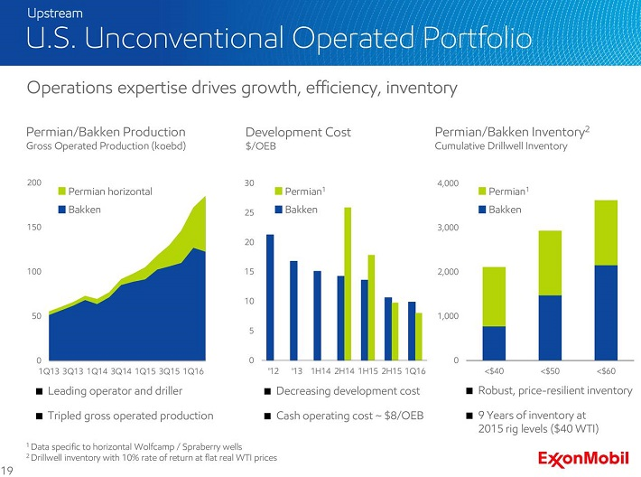 exxonmobil-unconventional-us-operations