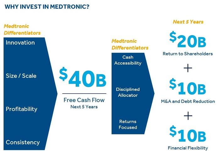 mdt-free-cash-flow