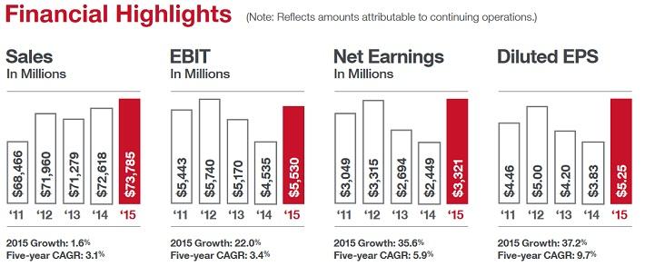 tgt-financial-highlights