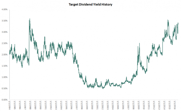 target-dividend-yield-history