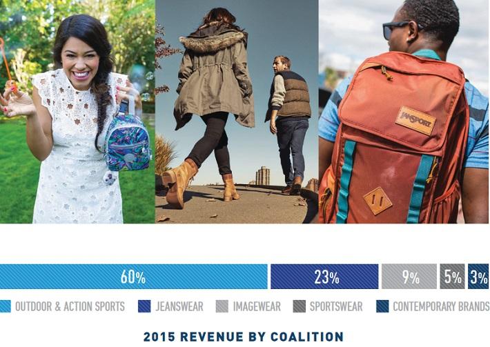 vfc-revenue-by-coalition