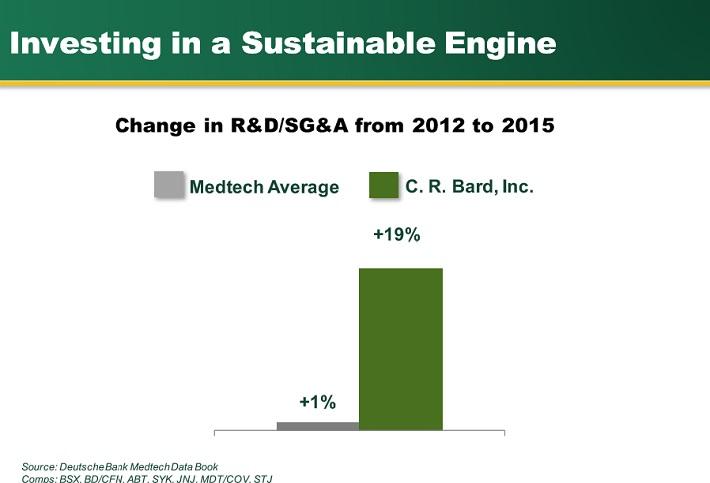 bcr-rd-spending