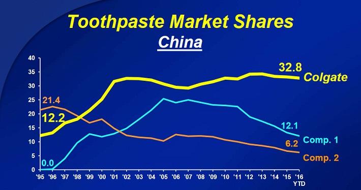 cl-china-market-share