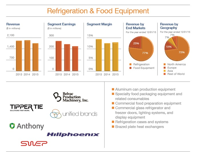 dov-refrigeration-food-equipment