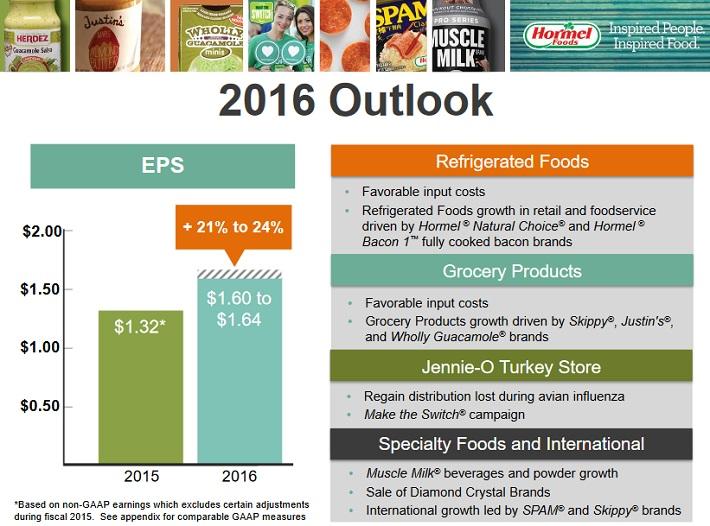 hrl-2016-outlook
