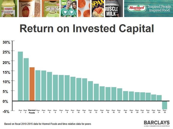 hrl-return-on-invested-capital