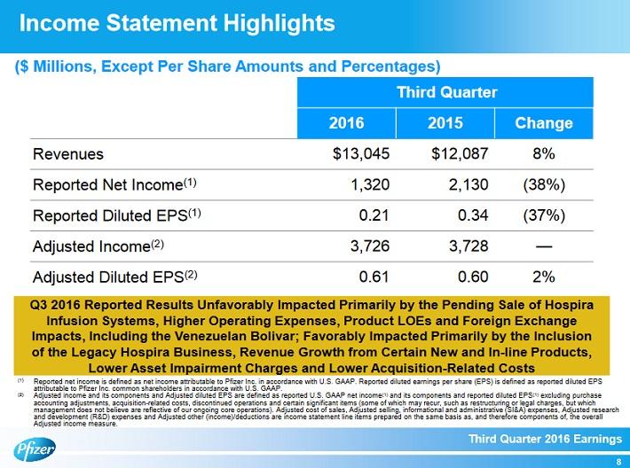 pfe-third-quarter-financial-performance