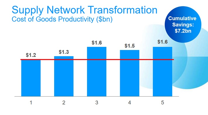 pg-cost-of-goods-productivity