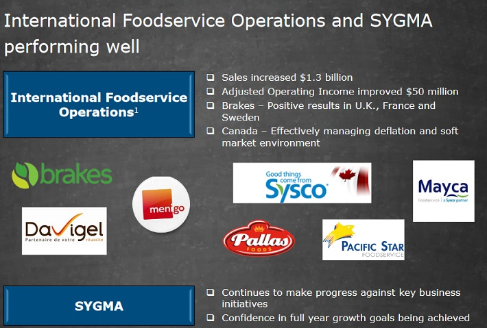 Brokers Watching Sysco Corporation (NYSE:SYY)