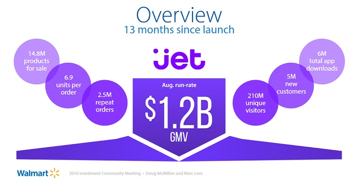 wmt-jet-com-acquisition