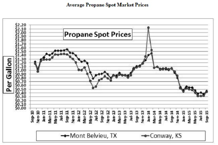 apu-propane-prices