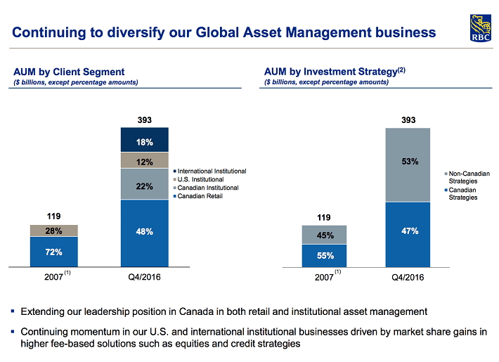 aum-in-global-asset-management