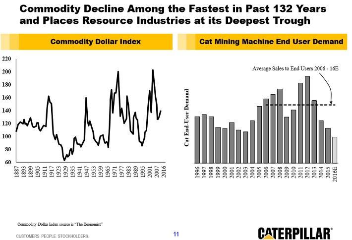 cat-commodity