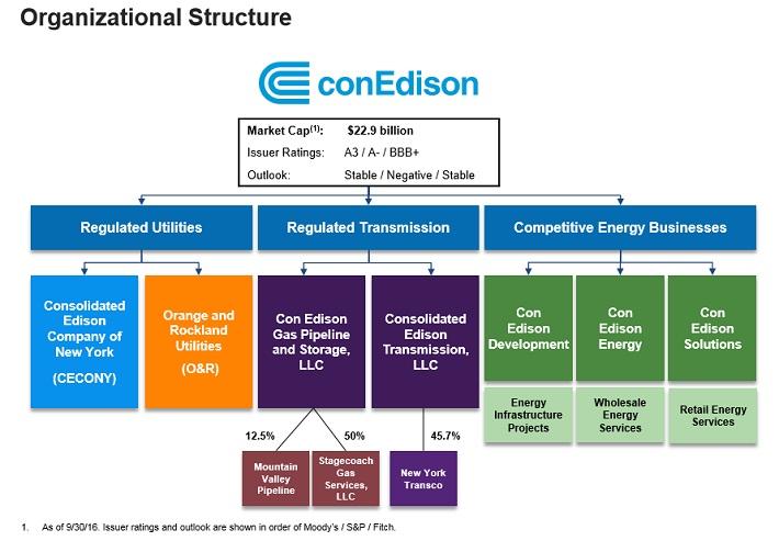 ed-organizational-structure