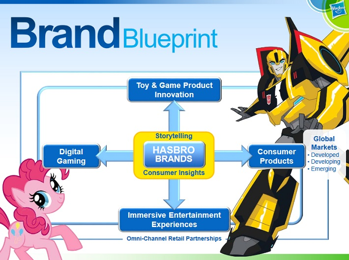 HAS Brands