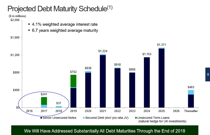 hcp-debt-maturities
