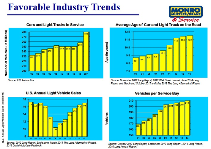 MNRO Industry Trends